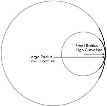radius_curvature
